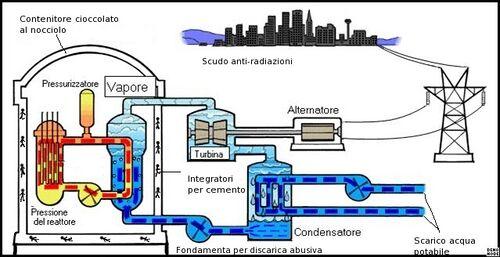 Schema centrale nucleare italiana.jpg